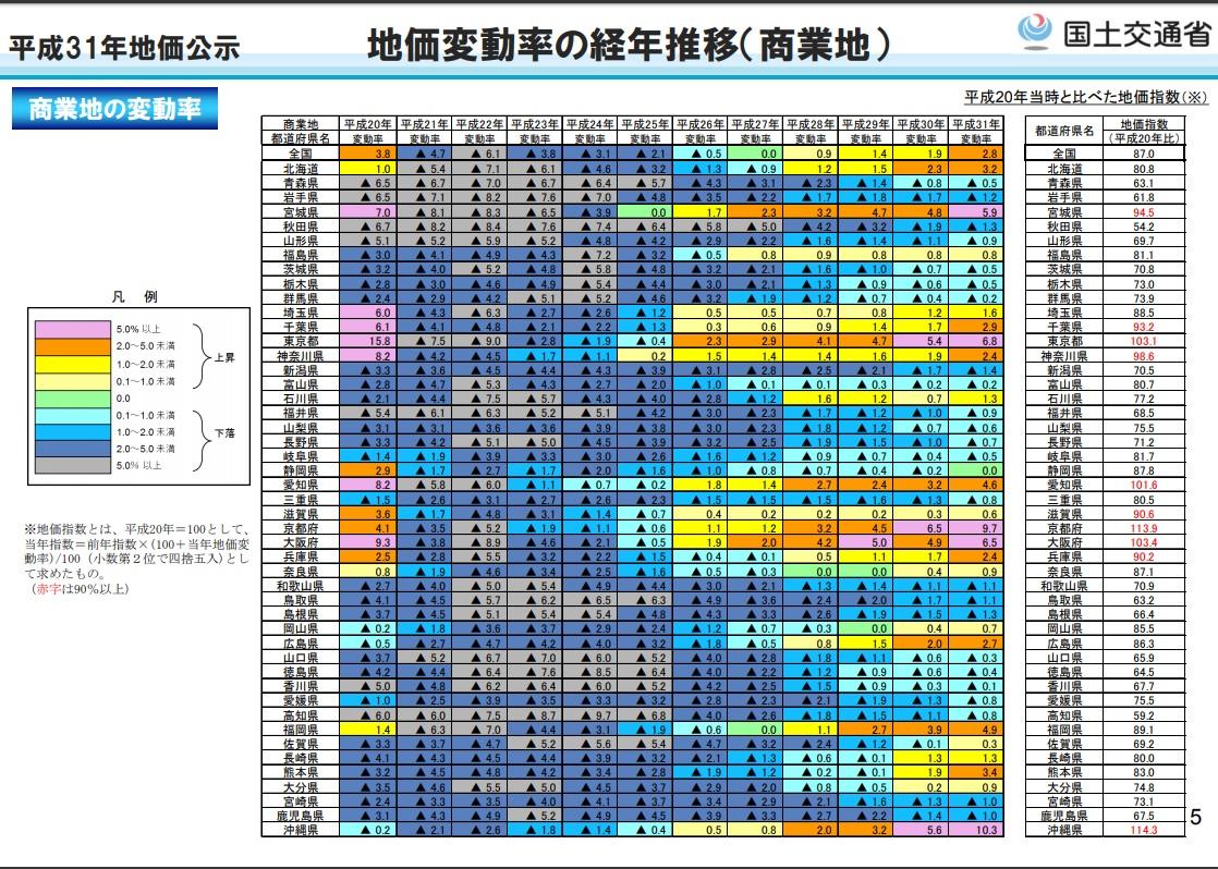 平成31年地価公示 地価変動率の経年推移(商業地)