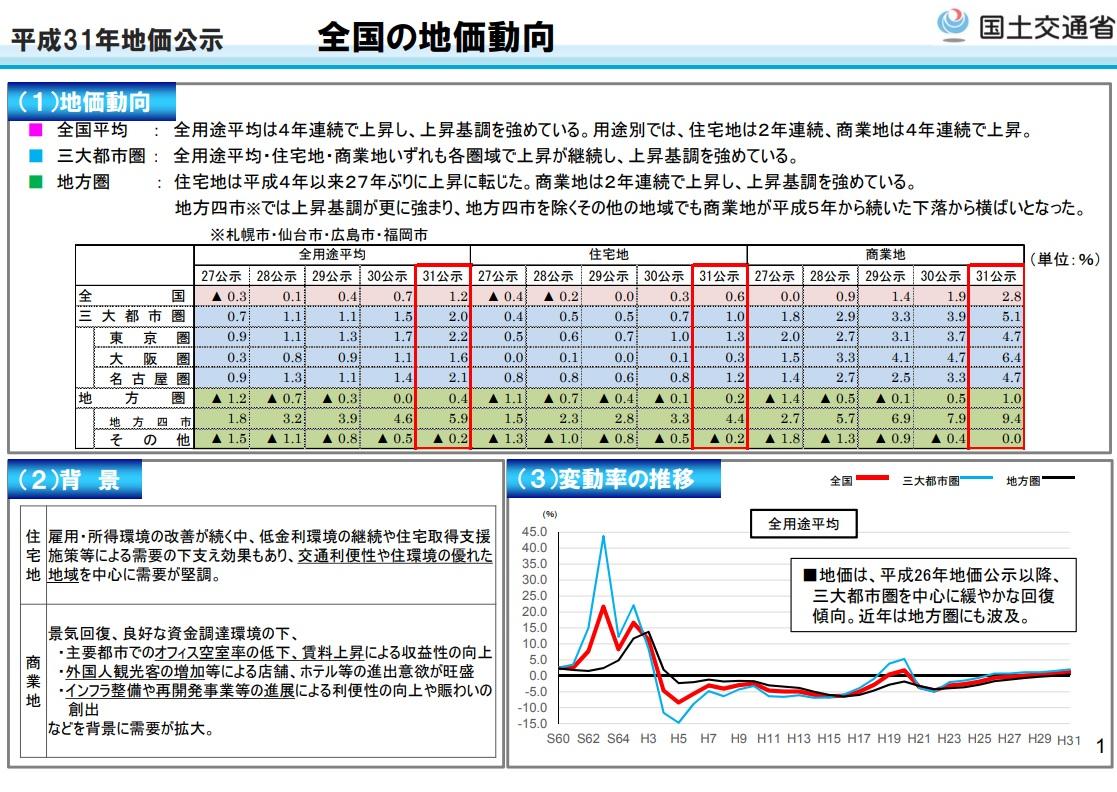 平成31年地価公示 全国地価動向