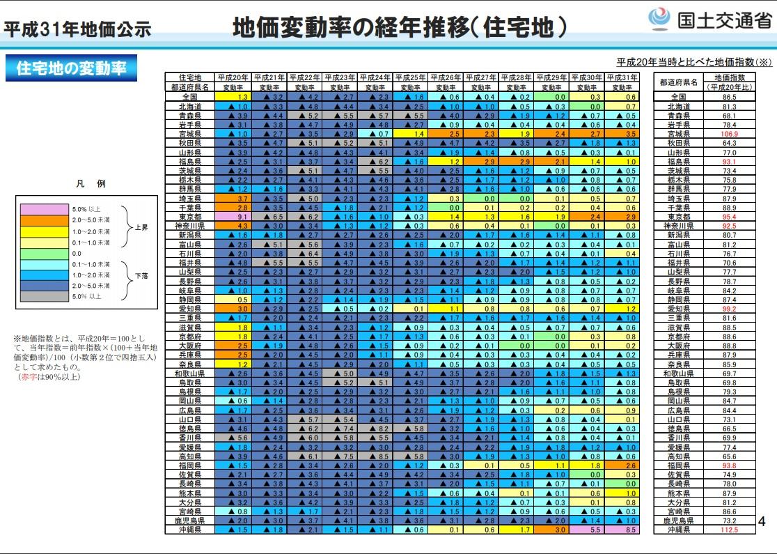 平成31年地価変動率の経年推移(住宅地)