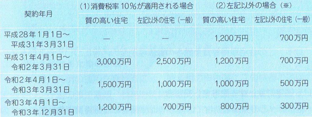 住宅贈与契約年月と金額の表