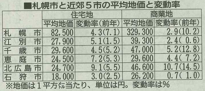 札幌市と近郊5市の平均地価と変動率